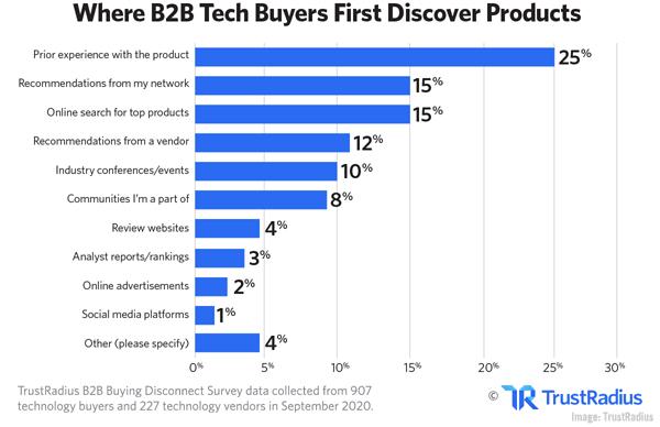B2B marketing news